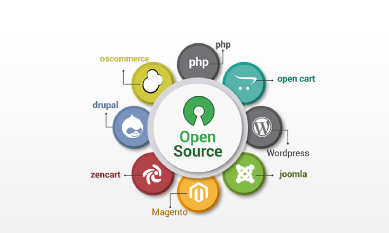 PhP open cart word press joomla magento zencart drupal oscommerce Web Development & Revamp services company in hyderabad