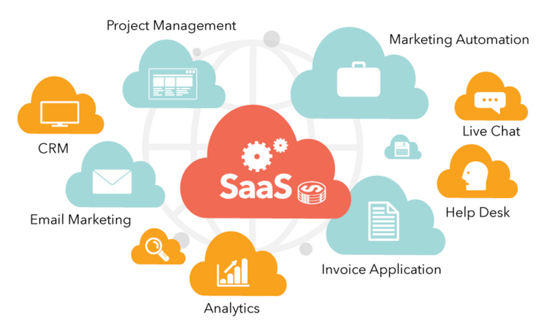 saas products development services company in hyderabad